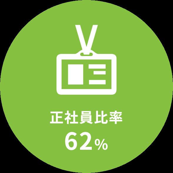正社員比率62%