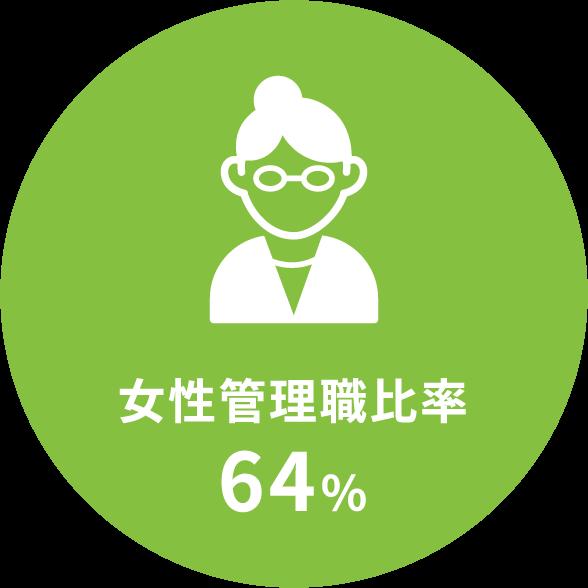 女性管理職比率64%
