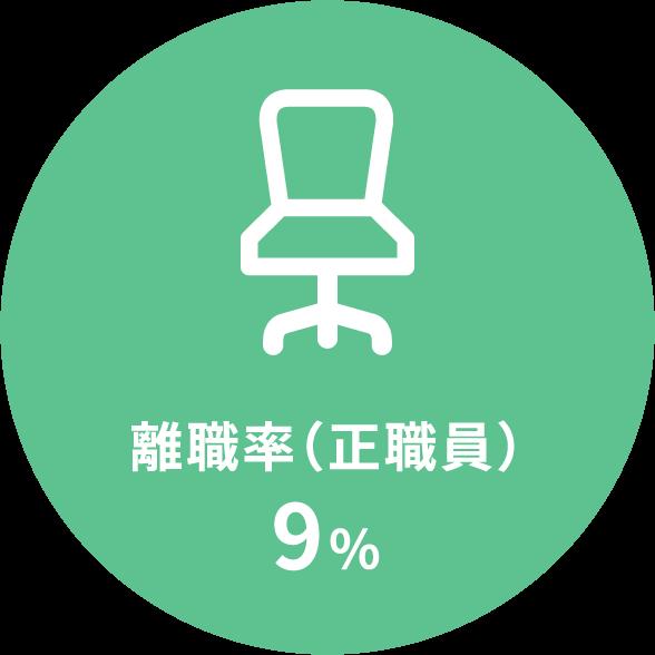 離職率(正社員)9%